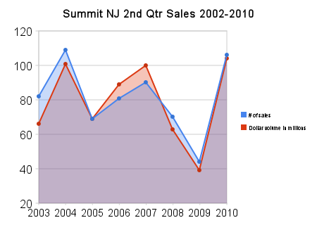 Summit NJ 2nd Quarter Sales 2002 -2010