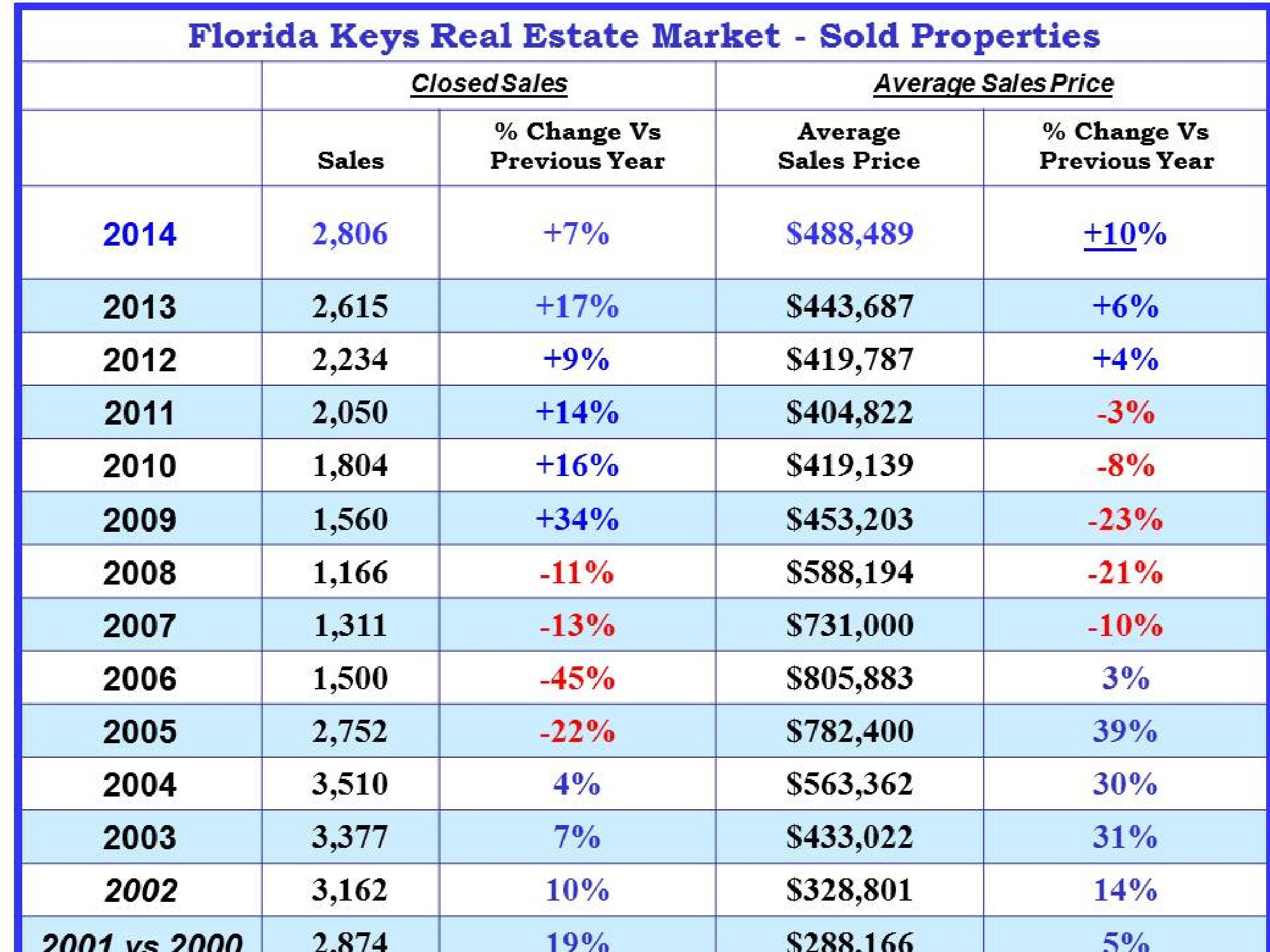 Florida Keys Real Esate Market Report 2014