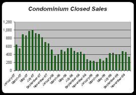 0912 Condo Closed Sales - King County WA