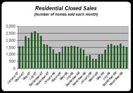 0912 Residential Closed Sales