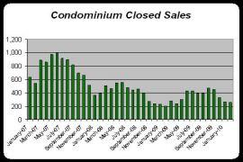 Condominium Sales